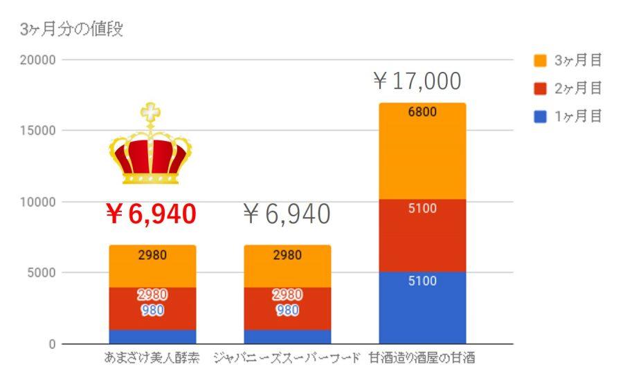 甘酒ダイエットの値段比較表