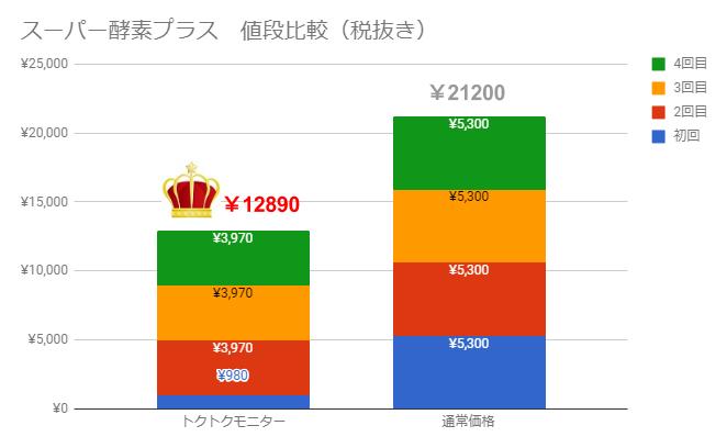 スーパー酵素プラス値段比較