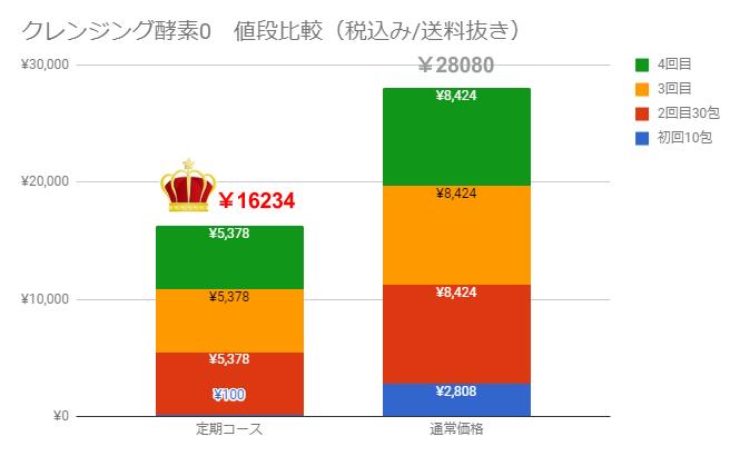 クレンジング酵素0値段比較
