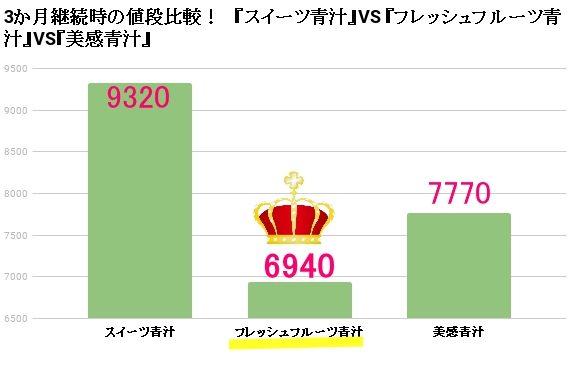 スイーツ青汁VSフレッシュフルーツ青汁VS美感青汁 3か月継続時の値段比較
