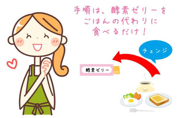 手順は、酵素ゼリーをごはんの代わりに食べるだけ!