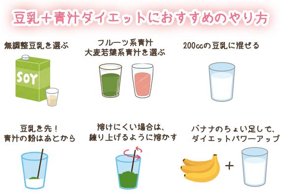 豆乳+青汁ダイエットにおすすめのやり方